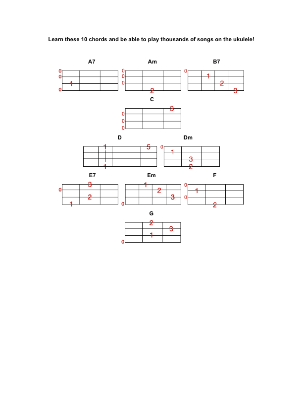 New York City Guitar School Learn These 10 Ukulele Chords New York